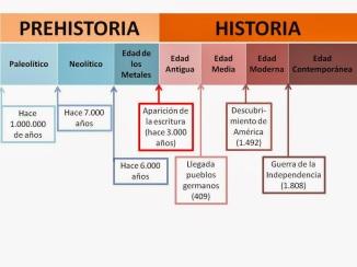 Etapas da Historia.