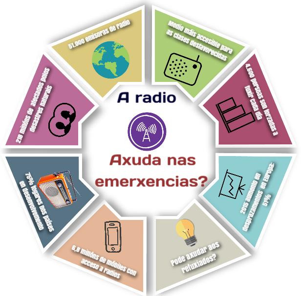 Día Mundial da Radio, 2016